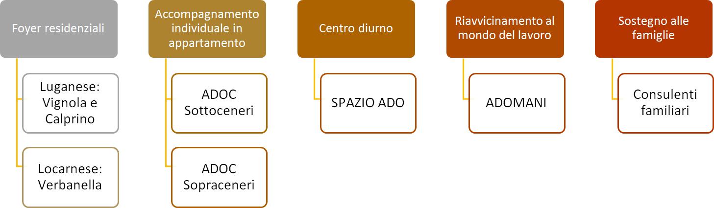 Schema Offerta Fondazione Amilcare